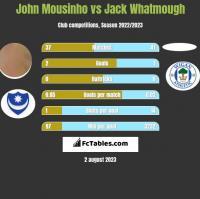 John Mousinho vs Jack Whatmough h2h player stats