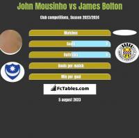 John Mousinho vs James Bolton h2h player stats