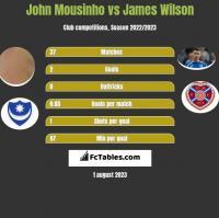 John Mousinho vs James Wilson h2h player stats