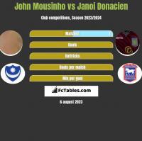 John Mousinho vs Janoi Donacien h2h player stats