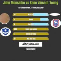 John Mousinho vs Kane Vincent-Young h2h player stats