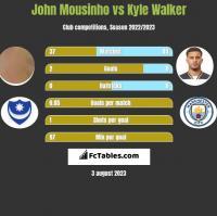 John Mousinho vs Kyle Walker h2h player stats