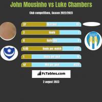 John Mousinho vs Luke Chambers h2h player stats