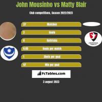 John Mousinho vs Matty Blair h2h player stats