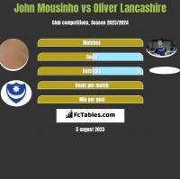 John Mousinho vs Oliver Lancashire h2h player stats