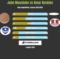John Mousinho vs Omar Beckles h2h player stats