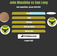 John Mousinho vs Sam Long h2h player stats