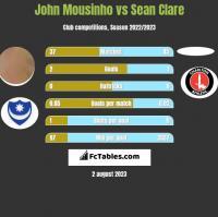 John Mousinho vs Sean Clare h2h player stats
