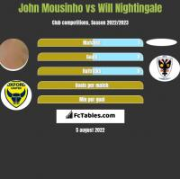John Mousinho vs Will Nightingale h2h player stats