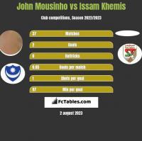 John Mousinho vs Issam Khemis h2h player stats