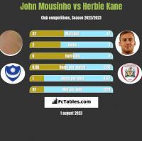 John Mousinho vs Herbie Kane h2h player stats