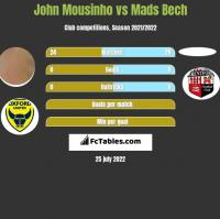 John Mousinho vs Mads Bech h2h player stats