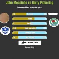 John Mousinho vs Harry Pickering h2h player stats