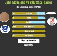 John Mousinho vs Billy Sass-Davies h2h player stats