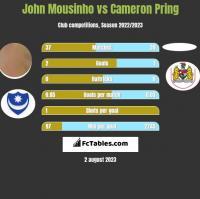 John Mousinho vs Cameron Pring h2h player stats