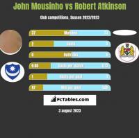 John Mousinho vs Robert Atkinson h2h player stats