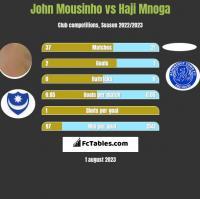 John Mousinho vs Haji Mnoga h2h player stats