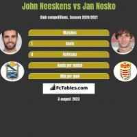 John Neeskens vs Jan Nosko h2h player stats