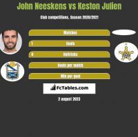 John Neeskens vs Keston Julien h2h player stats