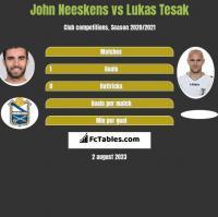 John Neeskens vs Lukas Tesak h2h player stats
