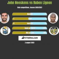 John Neeskens vs Ruben Ligeon h2h player stats