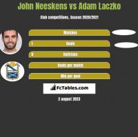 John Neeskens vs Adam Laczko h2h player stats