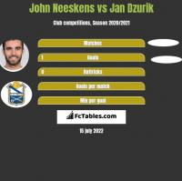 John Neeskens vs Jan Dzurik h2h player stats