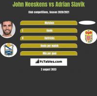 John Neeskens vs Adrian Slavik h2h player stats
