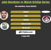 John Neeskens vs Marek Kristian Bartos h2h player stats