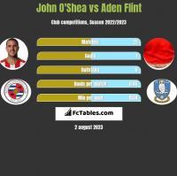John O'Shea vs Aden Flint h2h player stats