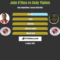 John O'Shea vs Andy Yiadom h2h player stats