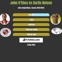 John O'Shea vs Curtis Nelson h2h player stats