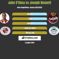 John O'Shea vs Joseph Bennett h2h player stats
