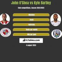 John O'Shea vs Kyle Bartley h2h player stats
