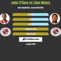 John O'Shea vs Liam Moore h2h player stats