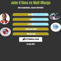 John O'Shea vs Matt Miazga h2h player stats