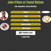 John O'Shea vs Tennai Watson h2h player stats