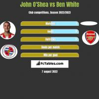 John O'Shea vs Ben White h2h player stats