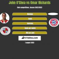 John O'Shea vs Omar Richards h2h player stats