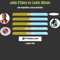 John O'Shea vs Lewis Gibson h2h player stats