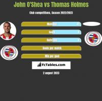 John O'Shea vs Thomas Holmes h2h player stats