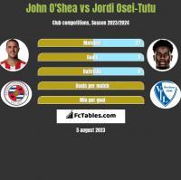 John O'Shea vs Jordi Osei-Tutu h2h player stats