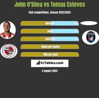 John O'Shea vs Tomas Esteves h2h player stats