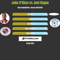 John O'Shea vs Joel Bagan h2h player stats