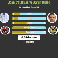 John O'Sullivan vs Aaron Wildig h2h player stats