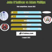 John O'Sullivan vs Adam Phillips h2h player stats