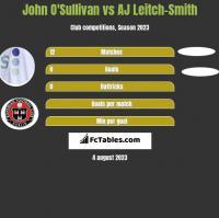 John O'Sullivan vs AJ Leitch-Smith h2h player stats