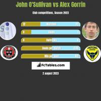 John O'Sullivan vs Alex Gorrin h2h player stats
