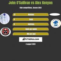 John O'Sullivan vs Alex Kenyon h2h player stats