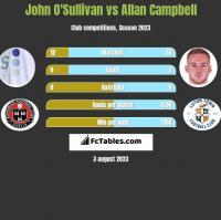 John O'Sullivan vs Allan Campbell h2h player stats